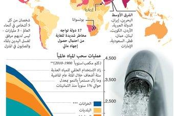 2 مليار إنسان يعيشون في دول تعاني من الإجهاد المائي