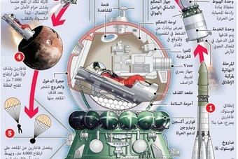 الروسي غاغارين أول إنسان يتوجه بمركبة إلى الفضاء