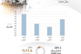 289.3 مليار ريال حجم قطاع الصناعات التحويلية في 2020