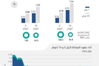 ارتفاع المراجع التسعيرية يربك خطط الطروحات الدولارية للإصدارات الخليجية