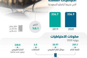 احتياطيات السعودية .. 257 مليار برميل نفط و238.8 تريليون قدم مكعبة من الغاز الطبيعي