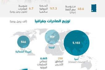 ارتفاع الحصة السوقية لأرامكو عالميا  إلى 7.3 % في 2020