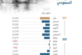 أكبر فائض في الميزان التجاري السعودي خلال 12 شهرا .. 24 مليار ريال في يناير