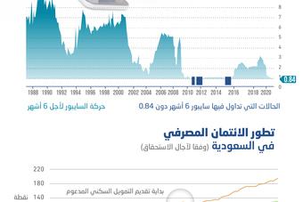 «سايبور 6 أشهر» يسجل أدنى مستوى في 67 شهرا .. بلغ 0.846 % بنهاية فبراير