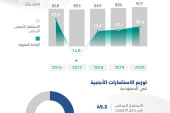 20.6 مليار ريال استثمارات أجنبية مباشرة في السعودية خلال 2020 .. الأعلى في 4 أعوام