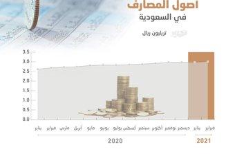 أصول المصارف في السعودية تتجاوز 3 تريليونات ريال.. قفزت 12.4 % في عام