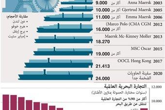 جدل عالمي بشأن سفن الحاويات الضخمة.. هل تجاوزت حجم البنية التحتية؟
