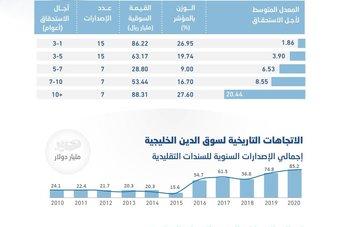 رصد  الاقتصادية : أدوات الدين الحكومية المدرجة محليا ودوليا تتفوق على الأسهم السعودية