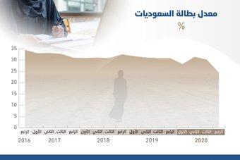 ارتفاع توظيف السعوديات 15.1% منذ إطلاق رؤية 2030
