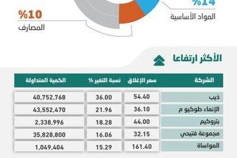 أفضل أداء أسبوعي للأسهم المحلية في عام .. أعلى مستويات منذ نوفمبر 2014