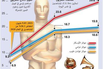 انخفاض حاد في عدد مشاهدين حفل الأوسكار بنسبة 58.3%