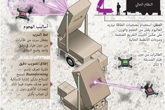"""سلاح """"ليونيداس"""" الميكروويف.. اختراع جديد يعطل الطائرات من دون طيار بدقة بالغة"""