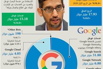 """طفرة إعلانات """"غوغل"""" تعزز أرباح شركة ألفابت"""