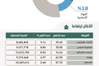 """الأسهم السعودية ترتفع إلى مستويات نوفمبر 2014 بدعم """"القيادية"""" .. والسيولة عند 11.5 مليار ريال"""