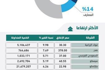 الأسهم السعودية تتجاوز مستويات 10 آلاف نقطة لأول مرة منذ نوفمبر 2014