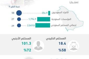693.1 مليار ريال استثمارات الأفراد السعوديين في الأسهم .. صعدت 58 % منذ قاع كورونا