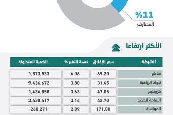 تراجع طفيف للأسهم السعودية وسط انخفاض السيولة عن المتوسط الشهري بـ 25 %