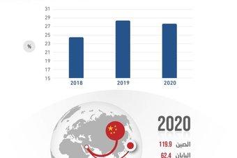 27.7 % حصة الصين واليابان من الصادرات السعودية في 2020 .. 182.3 مليار ريال