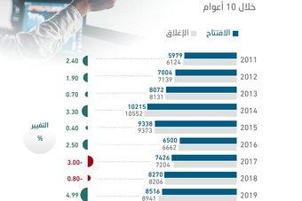الأسهم السعودية ترتفع 7 أعوام من أصل 10 خلال أول أسبوع بعد إجازة عيد الفطر