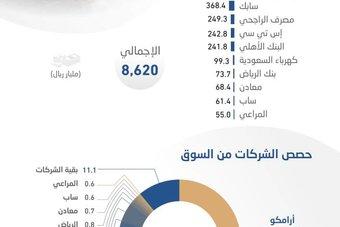 10 شركات مدرجة تستحوذ على 89 % من القيمة السوقية للأسهم السعودية.. 8.62  تريليون ريال