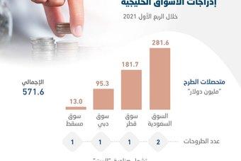 571.6 مليون دولار حصيلة الطروحات الأولية في الأسواق الخليجية خلال الربع الأول .. نصفها للسعودية