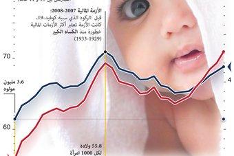 معدل المواليد في الولايات المتحدة ينخفض إلى مستوى قياسي