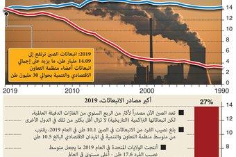 انبعاثات الصين أكثر من دول منظمة التعاون الاقتصادي والتنمية بنحو 30 مليون طن
