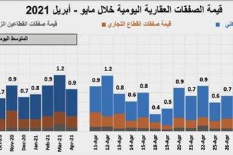 """ارتفاع صفقات السوق العقارية 6.2% وانخفاض متوسط أسعار أراضي """" الخير """" 27%"""