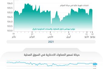 """السعودية تنجح في تقنين انكشاف محفظة استدانتها على الفائدة المتغيرة .. """"الثابتة"""" تخفف المخاطر"""