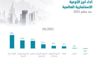 النفط والأسهم السعودية أفضل الأوعية الاستثمارية أداء منذ مطلع العام .. والذهب الخاسر الوحيد