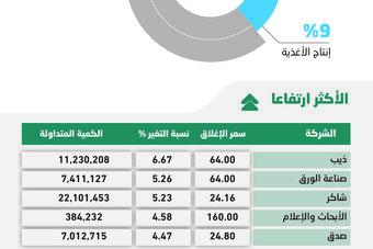 الأسهم السعودية تواصل مكاسبها للجلسة السادسة .. والمؤشر يتجاوز مستوى 10900 نقطة
