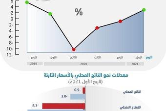 مساهمة تاريخية للقطاع غير النفطي السعودي .. 62.8 % خلال الربع الأول
