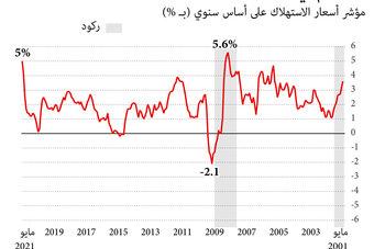 التضخم يلقي بظلاله على الاقتصاد الأمريكي
