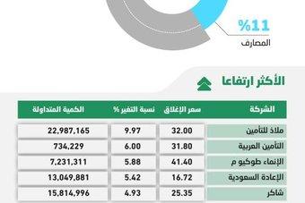 الأسهم السعودية تفقد مستويات 10900 نقطة .. والسيولة تتراجع 20 % إلى 12 مليار ريال