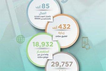 """منصّات """"سكني"""" الرقمية تواصل تقديم خدماتها السكنية خلال مايو.. 14 ألف زيارة يومية"""