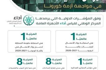 السعودية الأولى عالميا في 3 مؤشرات دولية خلال تصديها للجائحة