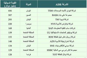 ما إمكانية إدراج الأسهم السعودية في البورصات الدولية .. والعكس؟
