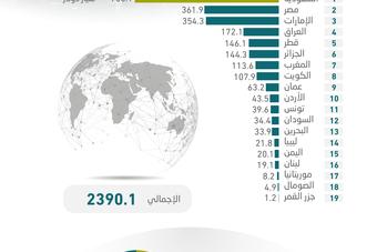 2.39 تريليون دولار حجم الاقتصاد العربي في 2020 .. صدارة سعودية بحصة 29.3 %