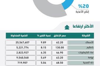قوة شرائية تدفع الأسهم المحلية إلى مستوى 10735 نقطة .. السيولة قرب 20 مليار ريال