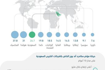 مكاسب الشركات السعودية الكبرى تتفوق على أداء مؤشر ستاندرد آند بورز
