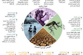 هل تعرف ماهي تأثيرات تغير المناخ على البشرية؟