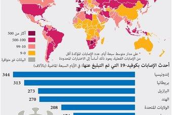 """طفرة في عدد الإصابات بكوفيد في أنحاء العالم بسبب """"متغير دلتا"""""""