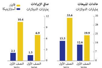 إيرادات فايزر وأسترازينكا تقفز بالنصف الأول من العام 69٪ و 23%