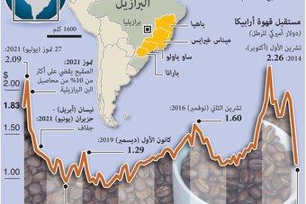 أسعار البن والقهوة ترتفع في ظل معاناة البرازيل