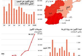 أفغانستان تنتج 83% من الأفيون العالمي .. القيمة السوقية تتجاوز 350 مليون دولار