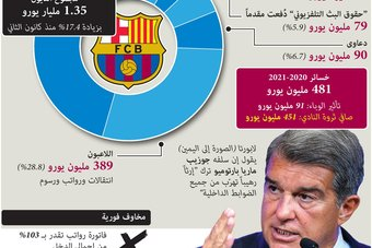 ديون نادي برشلونة 1.35 مليار يورو