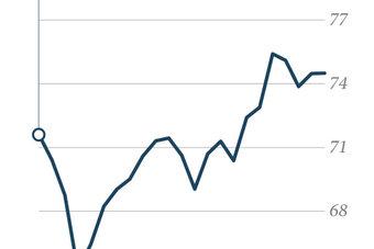 أسعار النفط خلال 30 يوما
