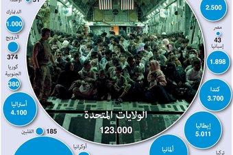 بعد إجلاء 123 ألف شخص.. أمريكا تترك 100 ألف أفغاني عمل معها في خطر
