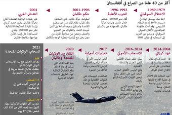 كابول خلال 40 عاما من الصراعات
