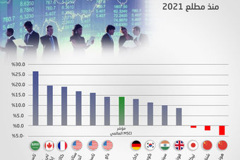الأسهم السعودية تصعد 26.7 % في 7 أشهر .. أفضل أداء بين كبرى البورصات العالمية